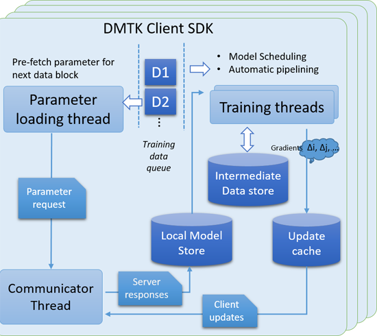 Microsoft Distributed Machine learning Toolkit